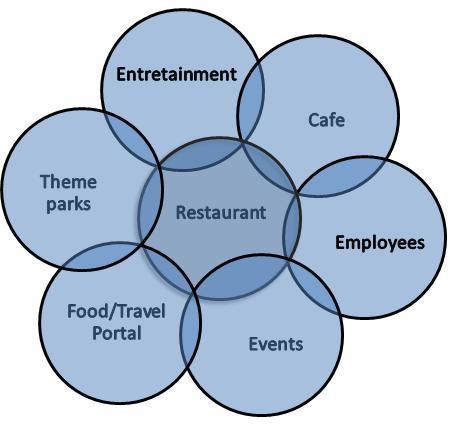 Restaurant Table Management