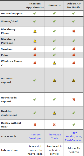 Cross Platform technology comparison