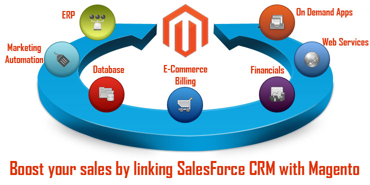 Salesforce CRM with Magento