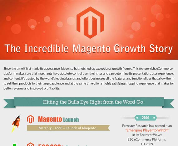 The Incredible Magento Growth Story [INFOGRAPHIC]