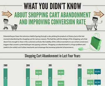 Reducing Shopping Cart Abandonment and Improving Conversion Rate [Infographic]